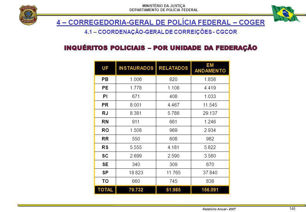 MINISTÉRIO DA JUSTIÇA DEPARTAMENTO DE POLÍCIA FEDERAL Relatório Anual - 2007 146 UFINSTAURADOSRELATADOS EM ANDAMENTO PB1.0068201.858 PE1.7781.1084.419