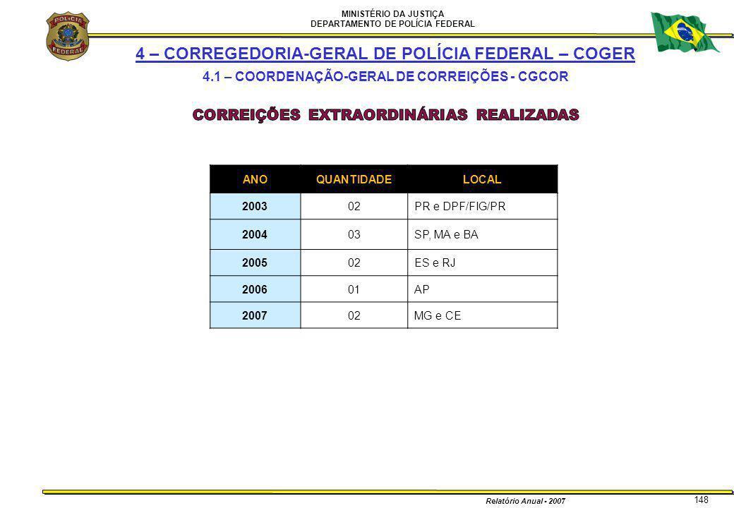 MINISTÉRIO DA JUSTIÇA DEPARTAMENTO DE POLÍCIA FEDERAL Relatório Anual - 2007 148 ANOQUANTIDADELOCAL 200302PR e DPF/FIG/PR 200403SP, MA e BA 200502ES e