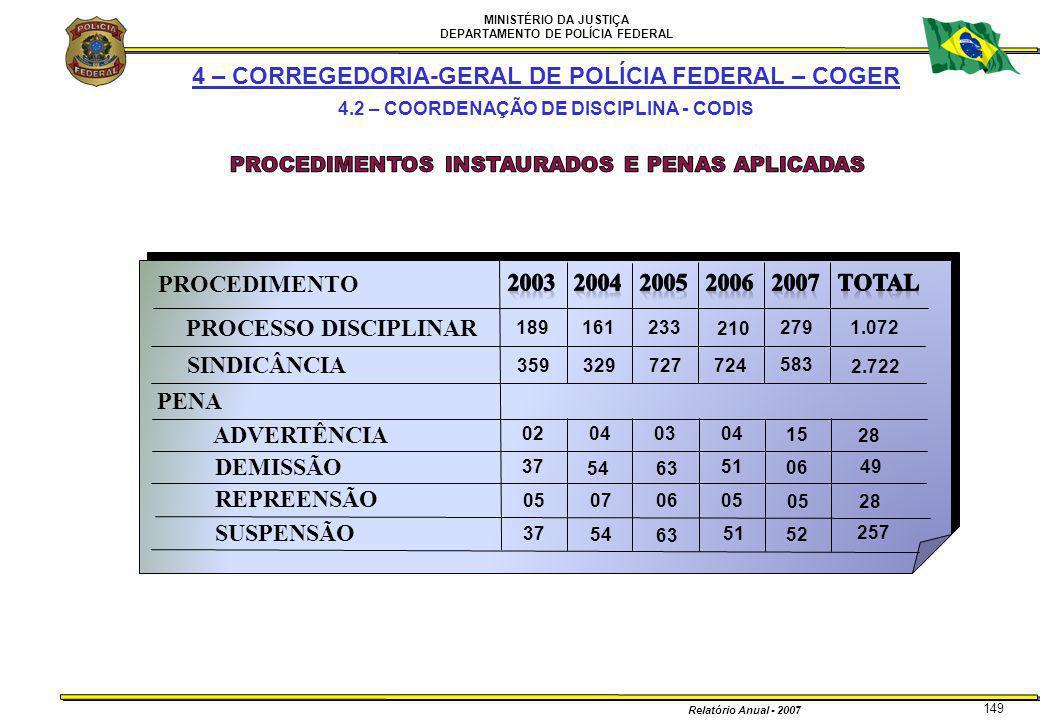 MINISTÉRIO DA JUSTIÇA DEPARTAMENTO DE POLÍCIA FEDERAL Relatório Anual - 2007 149 PROCEDIMENTO PENA 189 359 161 329 210 724727 233 1.072 2.722 51 05 04