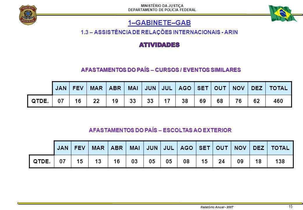 MINISTÉRIO DA JUSTIÇA DEPARTAMENTO DE POLÍCIA FEDERAL Relatório Anual - 2007 15 1–GABINETE–GAB 1.3 – ASSISTÊNCIA DE RELAÇÕES INTERNACIONAIS - ARIN AFA