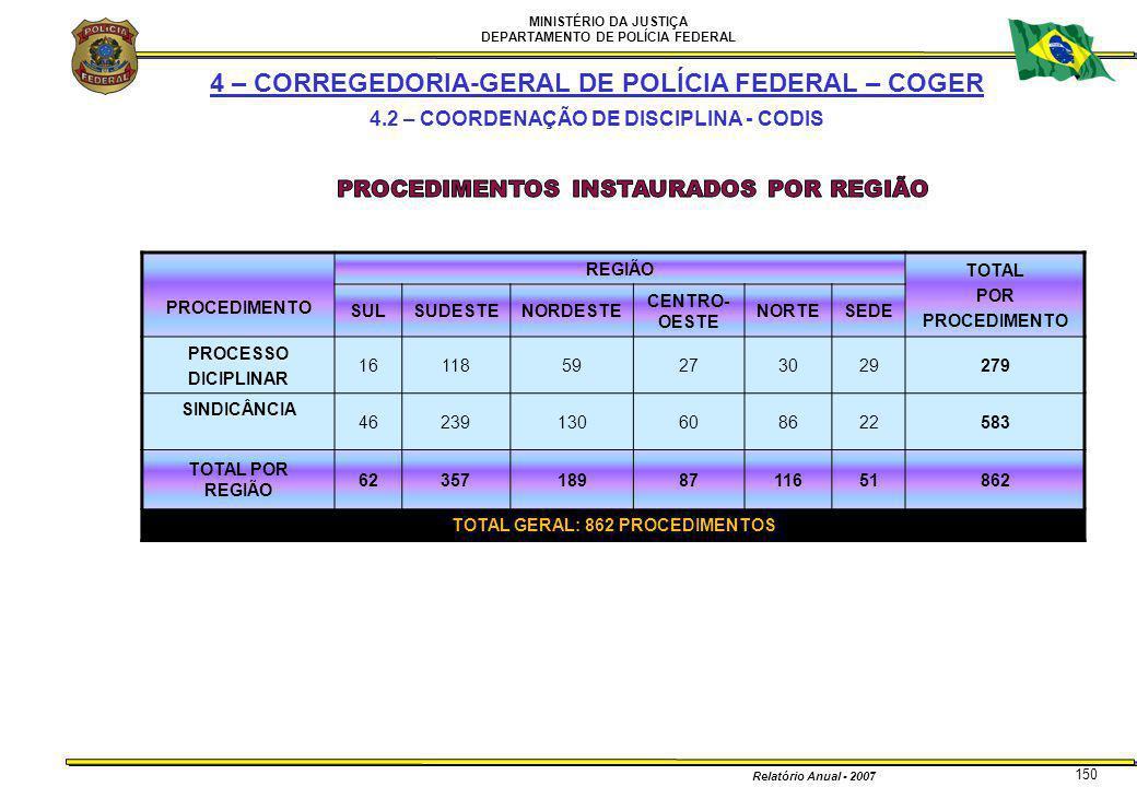 MINISTÉRIO DA JUSTIÇA DEPARTAMENTO DE POLÍCIA FEDERAL Relatório Anual - 2007 150 PROCEDIMENTO REGIÃO TOTAL POR PROCEDIMENTO SULSUDESTENORDESTE CENTRO-