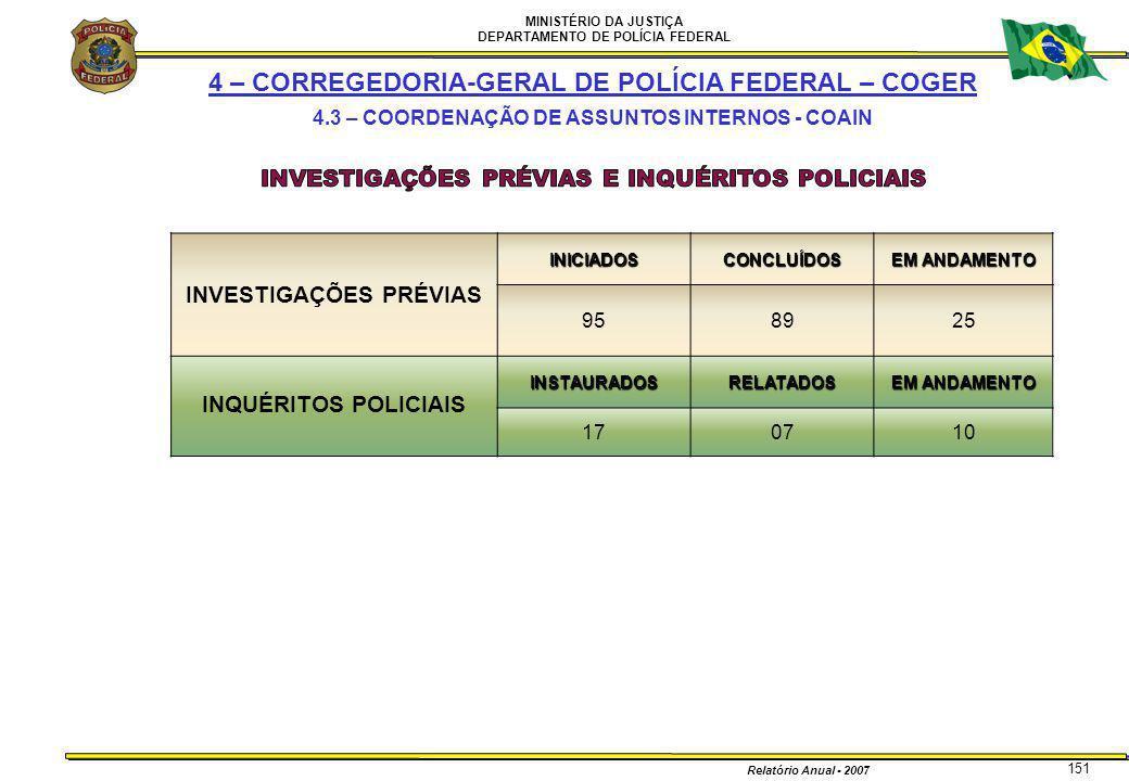MINISTÉRIO DA JUSTIÇA DEPARTAMENTO DE POLÍCIA FEDERAL Relatório Anual - 2007 151 INVESTIGAÇÕES PRÉVIASINICIADOSCONCLUÍDOS EM ANDAMENTO 958925 INQUÉRIT