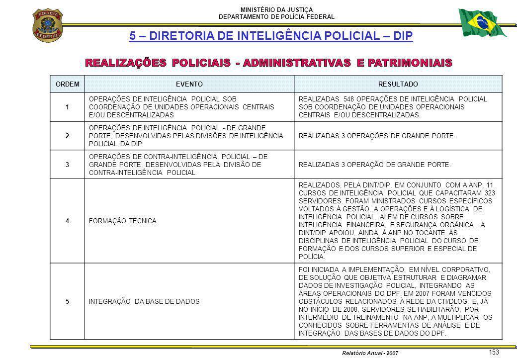 MINISTÉRIO DA JUSTIÇA DEPARTAMENTO DE POLÍCIA FEDERAL Relatório Anual - 2007 153 5 – DIRETORIA DE INTELIGÊNCIA POLICIAL – DIP ORDEMEVENTORESULTADO 1 O