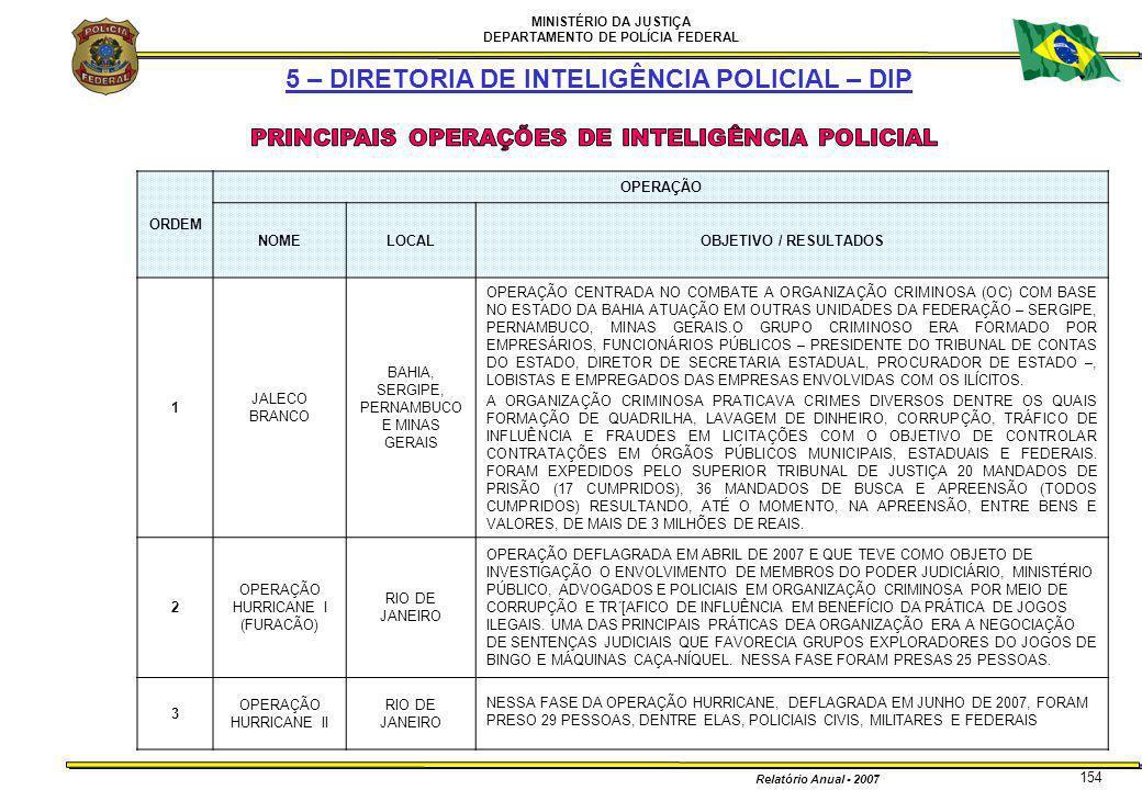 MINISTÉRIO DA JUSTIÇA DEPARTAMENTO DE POLÍCIA FEDERAL Relatório Anual - 2007 154 5 – DIRETORIA DE INTELIGÊNCIA POLICIAL – DIP ORDEM OPERAÇÃO NOMELOCAL