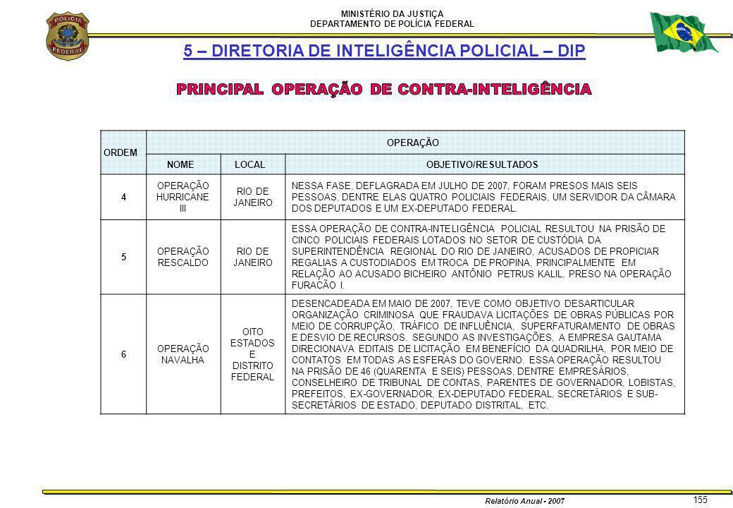 MINISTÉRIO DA JUSTIÇA DEPARTAMENTO DE POLÍCIA FEDERAL Relatório Anual - 2007 155 5 – DIRETORIA DE INTELIGÊNCIA POLICIAL – DIP ORDEM OPERAÇÃO NOMELOCAL
