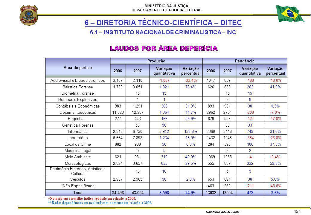 MINISTÉRIO DA JUSTIÇA DEPARTAMENTO DE POLÍCIA FEDERAL Relatório Anual - 2007 157 *Notação em vermelho indica redução em relação a 2006. **Dados depend