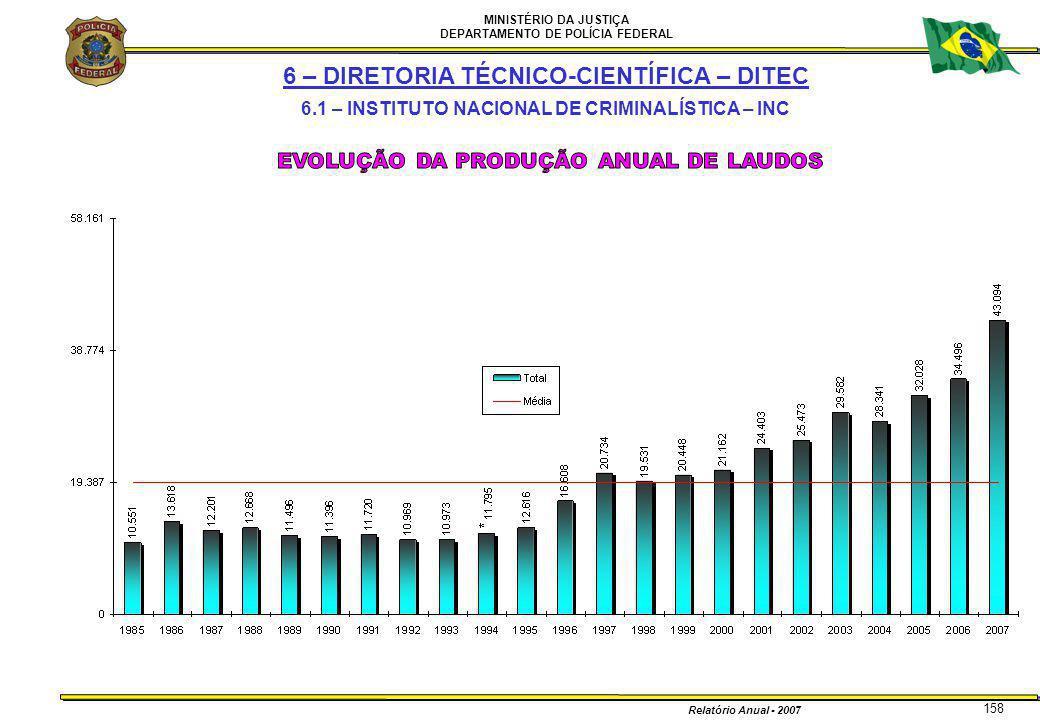 MINISTÉRIO DA JUSTIÇA DEPARTAMENTO DE POLÍCIA FEDERAL Relatório Anual - 2007 158 6 – DIRETORIA TÉCNICO-CIENTÍFICA – DITEC 6.1 – INSTITUTO NACIONAL DE