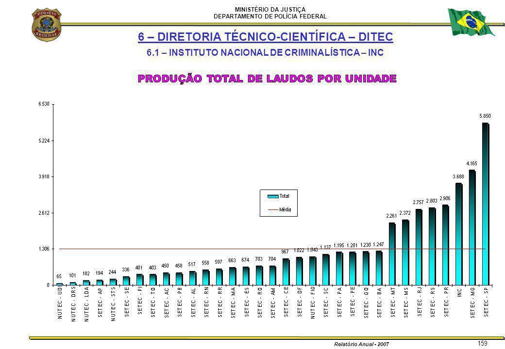 MINISTÉRIO DA JUSTIÇA DEPARTAMENTO DE POLÍCIA FEDERAL Relatório Anual - 2007 159 6 – DIRETORIA TÉCNICO-CIENTÍFICA – DITEC 6.1 – INSTITUTO NACIONAL DE