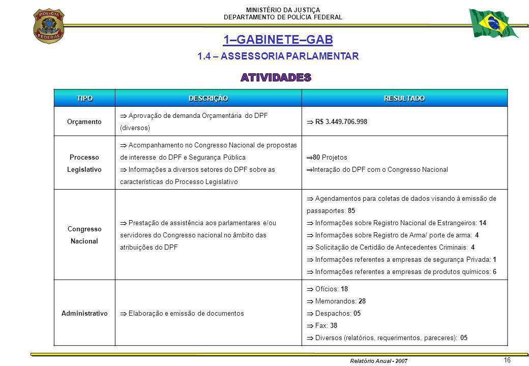 MINISTÉRIO DA JUSTIÇA DEPARTAMENTO DE POLÍCIA FEDERAL Relatório Anual - 2007 16 1–GABINETE–GAB 1.4 – ASSESSORIA PARLAMENTARTIPODESCRIÇÃORESULTADO Orça