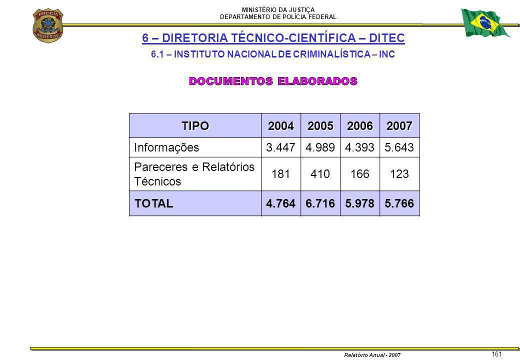 MINISTÉRIO DA JUSTIÇA DEPARTAMENTO DE POLÍCIA FEDERAL Relatório Anual - 2007 161TIPO2004200520062007 Informações3.4474.9894.3935.643 Pareceres e Relat