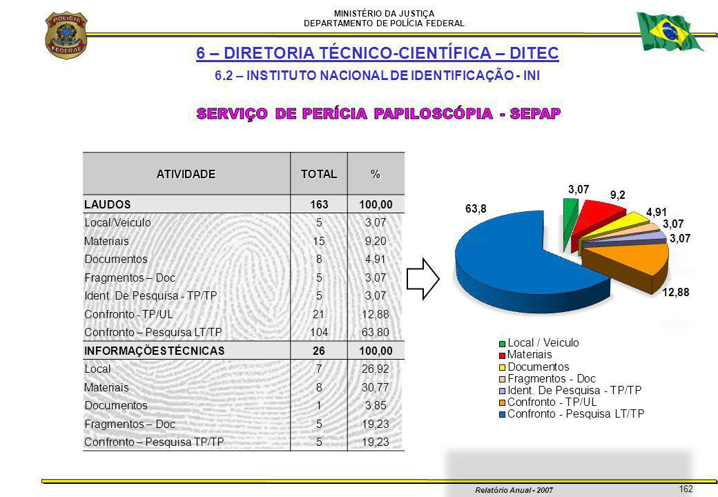 MINISTÉRIO DA JUSTIÇA DEPARTAMENTO DE POLÍCIA FEDERAL Relatório Anual - 2007 162ATIVIDADETOTAL% LAUDOS163100,00 Local/Veiculo53,07 Materiais159,20 Doc