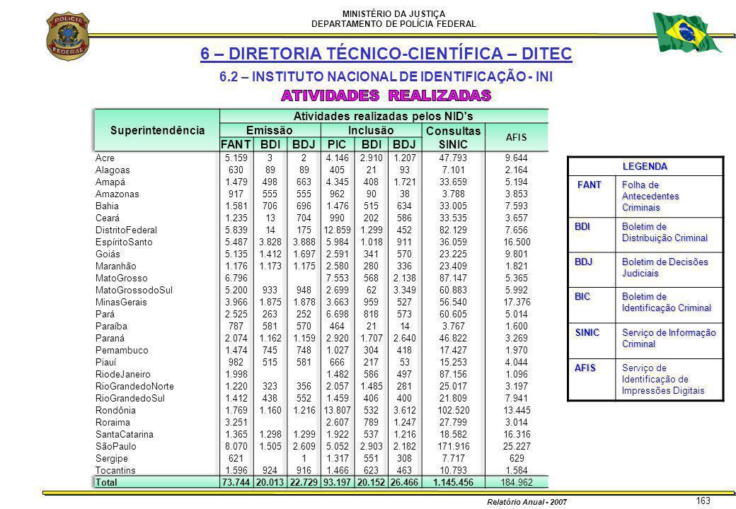 MINISTÉRIO DA JUSTIÇA DEPARTAMENTO DE POLÍCIA FEDERAL Relatório Anual - 2007 163LEGENDA FANT Folha de Antecedentes Criminais BDI Boletim de Distribuiç
