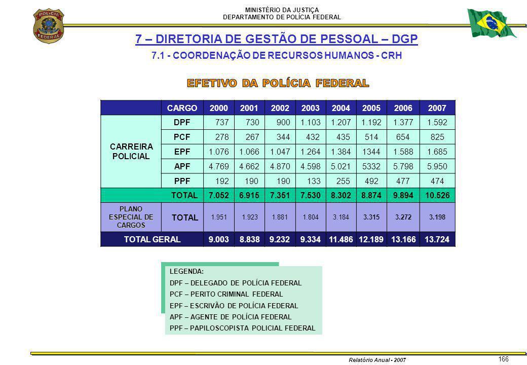 MINISTÉRIO DA JUSTIÇA DEPARTAMENTO DE POLÍCIA FEDERAL Relatório Anual - 2007 166 7 – DIRETORIA DE GESTÃO DE PESSOAL – DGP 7.1 - COORDENAÇÃO DE RECURSO