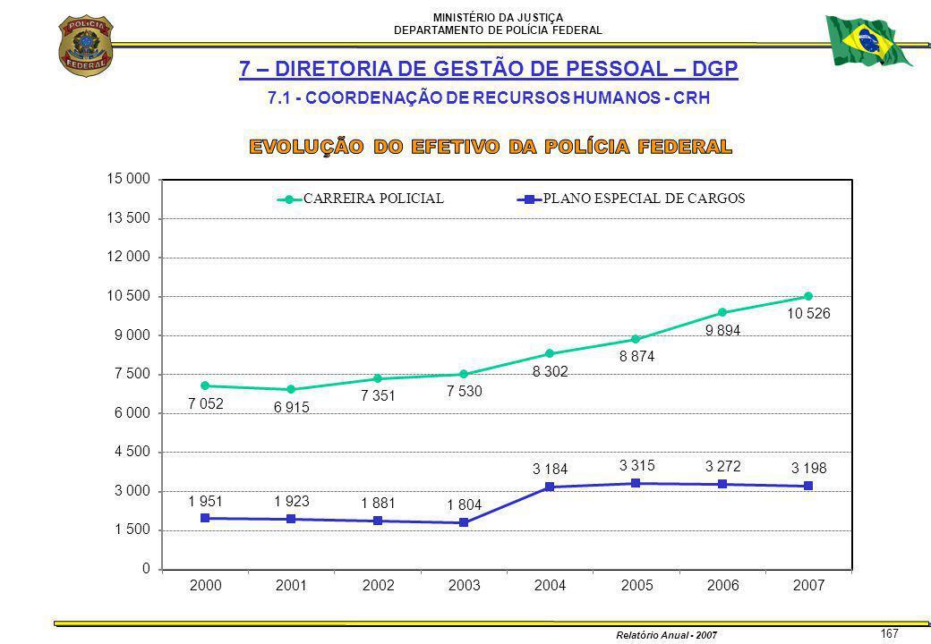 MINISTÉRIO DA JUSTIÇA DEPARTAMENTO DE POLÍCIA FEDERAL Relatório Anual - 2007 167 7 – DIRETORIA DE GESTÃO DE PESSOAL – DGP 7.1 - COORDENAÇÃO DE RECURSO