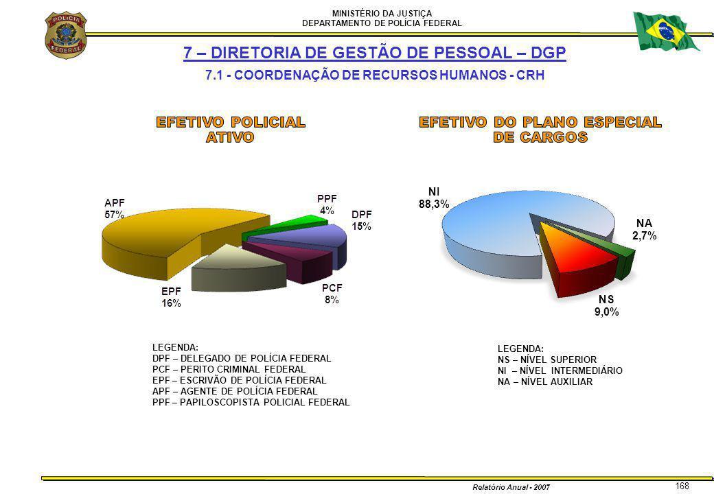 MINISTÉRIO DA JUSTIÇA DEPARTAMENTO DE POLÍCIA FEDERAL Relatório Anual - 2007 168 7 – DIRETORIA DE GESTÃO DE PESSOAL – DGP 7.1 - COORDENAÇÃO DE RECURSO