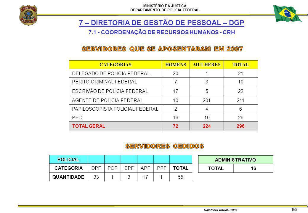 MINISTÉRIO DA JUSTIÇA DEPARTAMENTO DE POLÍCIA FEDERAL Relatório Anual - 2007 169 7 – DIRETORIA DE GESTÃO DE PESSOAL – DGP 7.1 - COORDENAÇÃO DE RECURSO