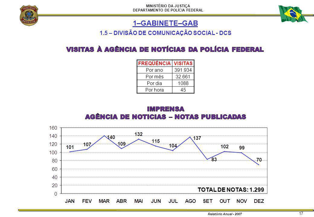 MINISTÉRIO DA JUSTIÇA DEPARTAMENTO DE POLÍCIA FEDERAL Relatório Anual - 2007 17 1–GABINETE–GAB 1.5 – DIVISÃO DE COMUNICAÇÃO SOCIAL - DCS TOTAL DE NOTA