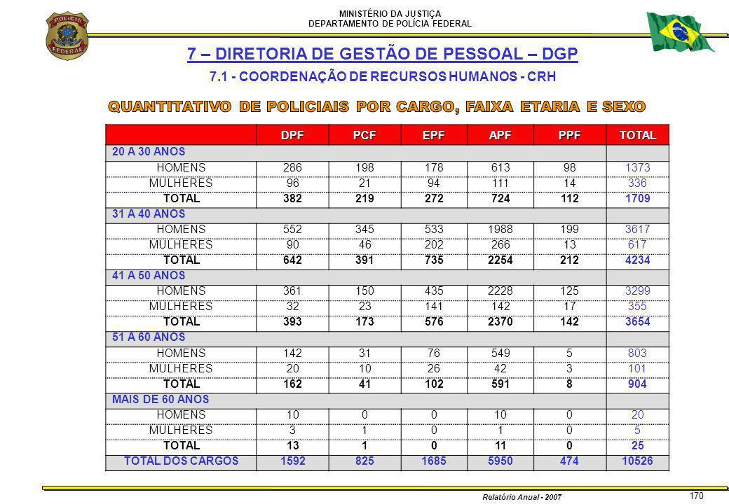 MINISTÉRIO DA JUSTIÇA DEPARTAMENTO DE POLÍCIA FEDERAL Relatório Anual - 2007 170 7 – DIRETORIA DE GESTÃO DE PESSOAL – DGP 7.1 - COORDENAÇÃO DE RECURSO