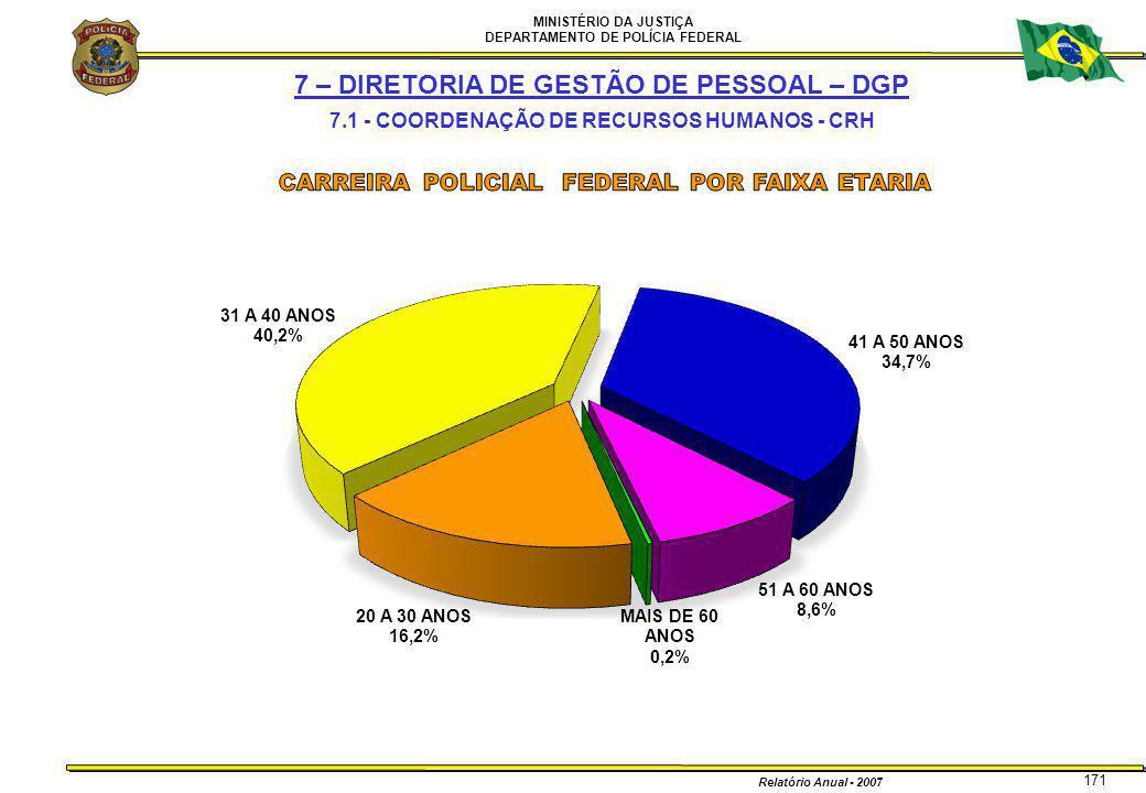 MINISTÉRIO DA JUSTIÇA DEPARTAMENTO DE POLÍCIA FEDERAL Relatório Anual - 2007 171 7 – DIRETORIA DE GESTÃO DE PESSOAL – DGP 7.1 - COORDENAÇÃO DE RECURSO
