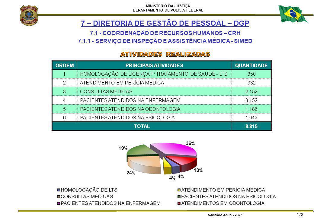 MINISTÉRIO DA JUSTIÇA DEPARTAMENTO DE POLÍCIA FEDERAL Relatório Anual - 2007 172 7 – DIRETORIA DE GESTÃO DE PESSOAL – DGP 7.1 - COORDENAÇÃO DE RECURSO