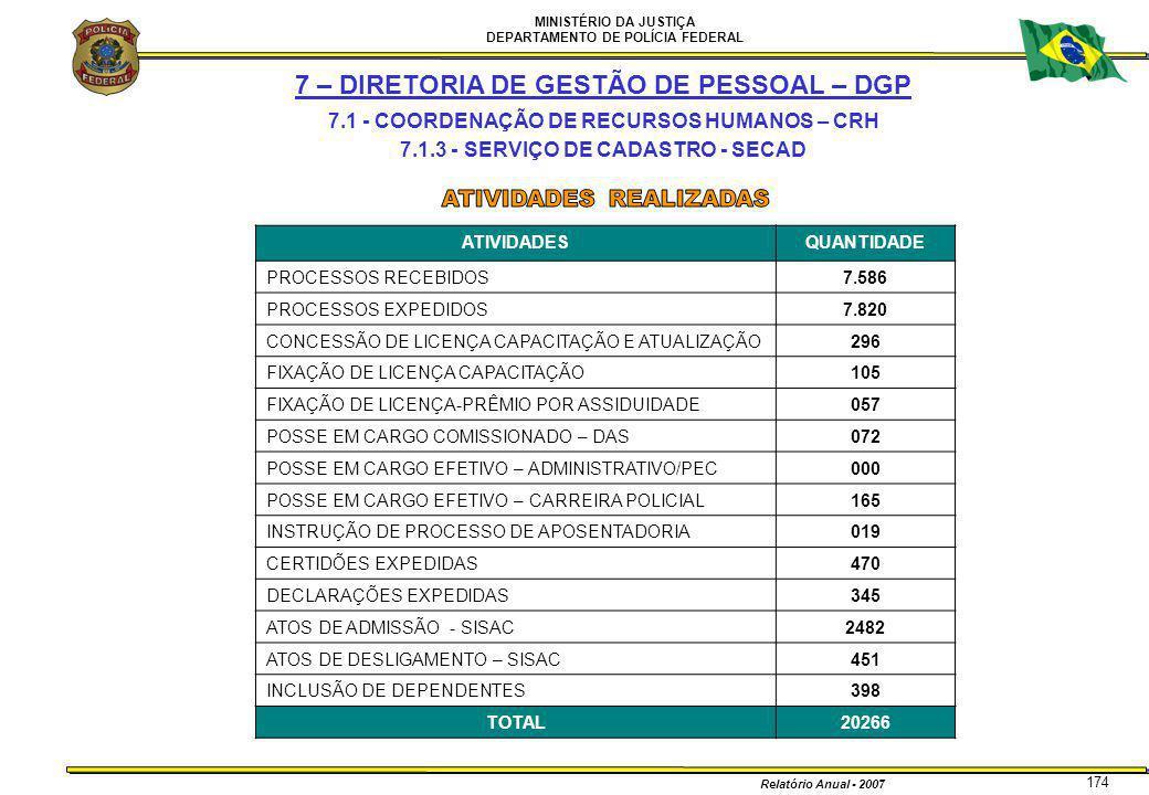 MINISTÉRIO DA JUSTIÇA DEPARTAMENTO DE POLÍCIA FEDERAL Relatório Anual - 2007 174 7 – DIRETORIA DE GESTÃO DE PESSOAL – DGP 7.1 - COORDENAÇÃO DE RECURSO
