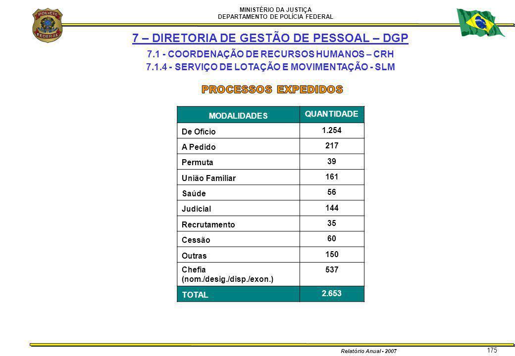 MINISTÉRIO DA JUSTIÇA DEPARTAMENTO DE POLÍCIA FEDERAL Relatório Anual - 2007 175 7 – DIRETORIA DE GESTÃO DE PESSOAL – DGP 7.1 - COORDENAÇÃO DE RECURSO