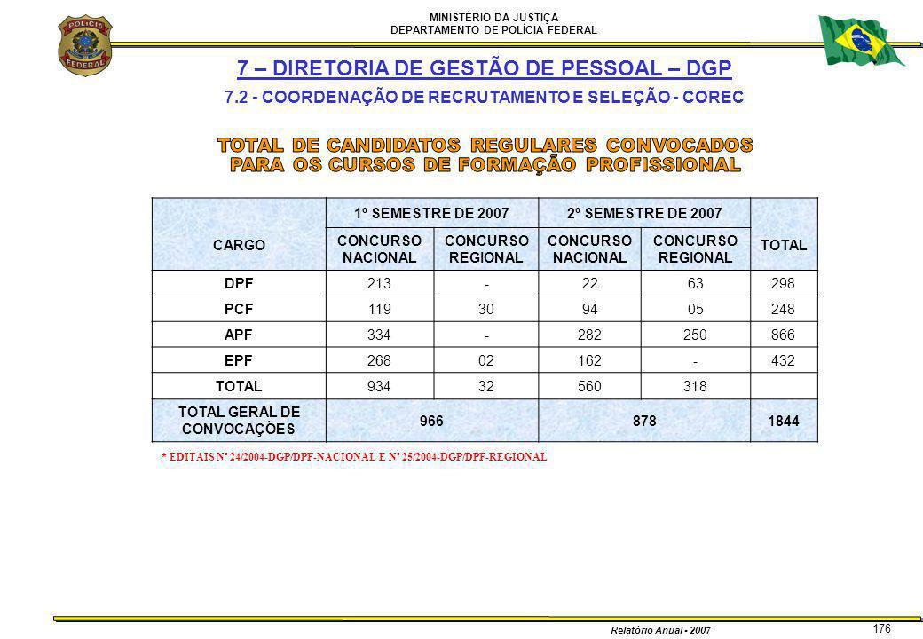 MINISTÉRIO DA JUSTIÇA DEPARTAMENTO DE POLÍCIA FEDERAL Relatório Anual - 2007 176 7 – DIRETORIA DE GESTÃO DE PESSOAL – DGP 7.2 - COORDENAÇÃO DE RECRUTA
