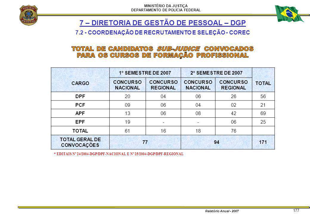 MINISTÉRIO DA JUSTIÇA DEPARTAMENTO DE POLÍCIA FEDERAL Relatório Anual - 2007 177 7 – DIRETORIA DE GESTÃO DE PESSOAL – DGP 7.2 - COORDENAÇÃO DE RECRUTA