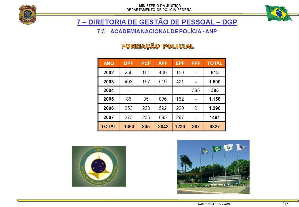 MINISTÉRIO DA JUSTIÇA DEPARTAMENTO DE POLÍCIA FEDERAL Relatório Anual - 2007 178 7 – DIRETORIA DE GESTÃO DE PESSOAL – DGP 7.3 – ACADEMIA NACIONAL DE P