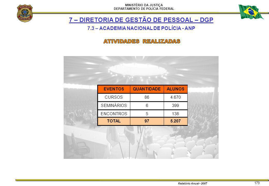 MINISTÉRIO DA JUSTIÇA DEPARTAMENTO DE POLÍCIA FEDERAL Relatório Anual - 2007 179 7 – DIRETORIA DE GESTÃO DE PESSOAL – DGP 7.3 – ACADEMIA NACIONAL DE P