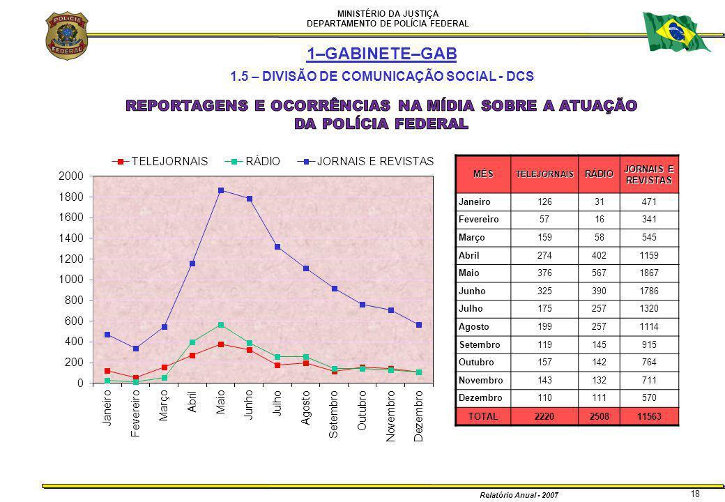 MINISTÉRIO DA JUSTIÇA DEPARTAMENTO DE POLÍCIA FEDERAL Relatório Anual - 2007 18 1–GABINETE–GAB 1.5 – DIVISÃO DE COMUNICAÇÃO SOCIAL - DCSMÊSTELEJORNAIS