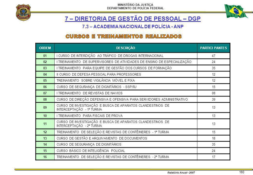 MINISTÉRIO DA JUSTIÇA DEPARTAMENTO DE POLÍCIA FEDERAL Relatório Anual - 2007 180 7 – DIRETORIA DE GESTÃO DE PESSOAL – DGP 7.3 – ACADEMIA NACIONAL DE P