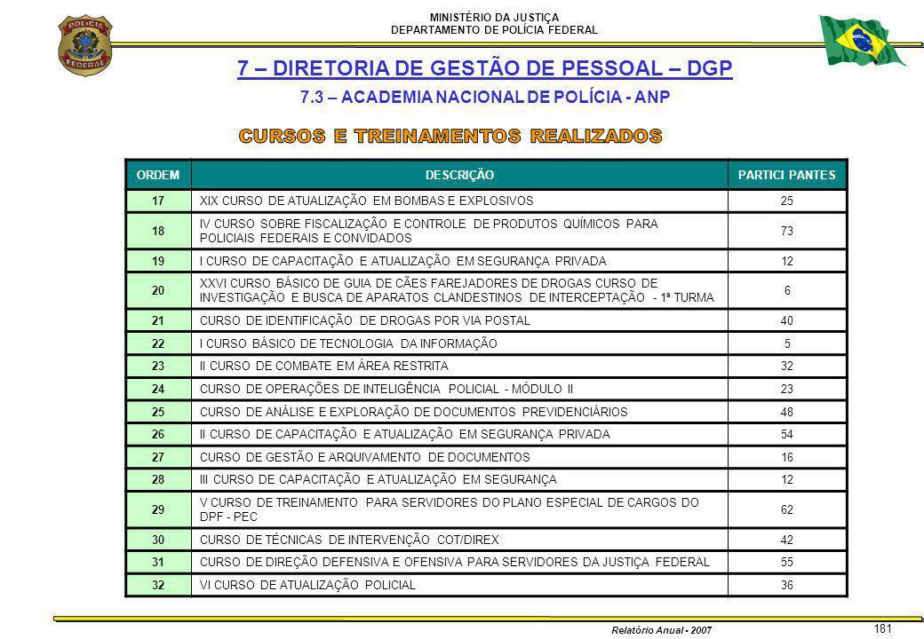 MINISTÉRIO DA JUSTIÇA DEPARTAMENTO DE POLÍCIA FEDERAL Relatório Anual - 2007 181 7 – DIRETORIA DE GESTÃO DE PESSOAL – DGP 7.3 – ACADEMIA NACIONAL DE P