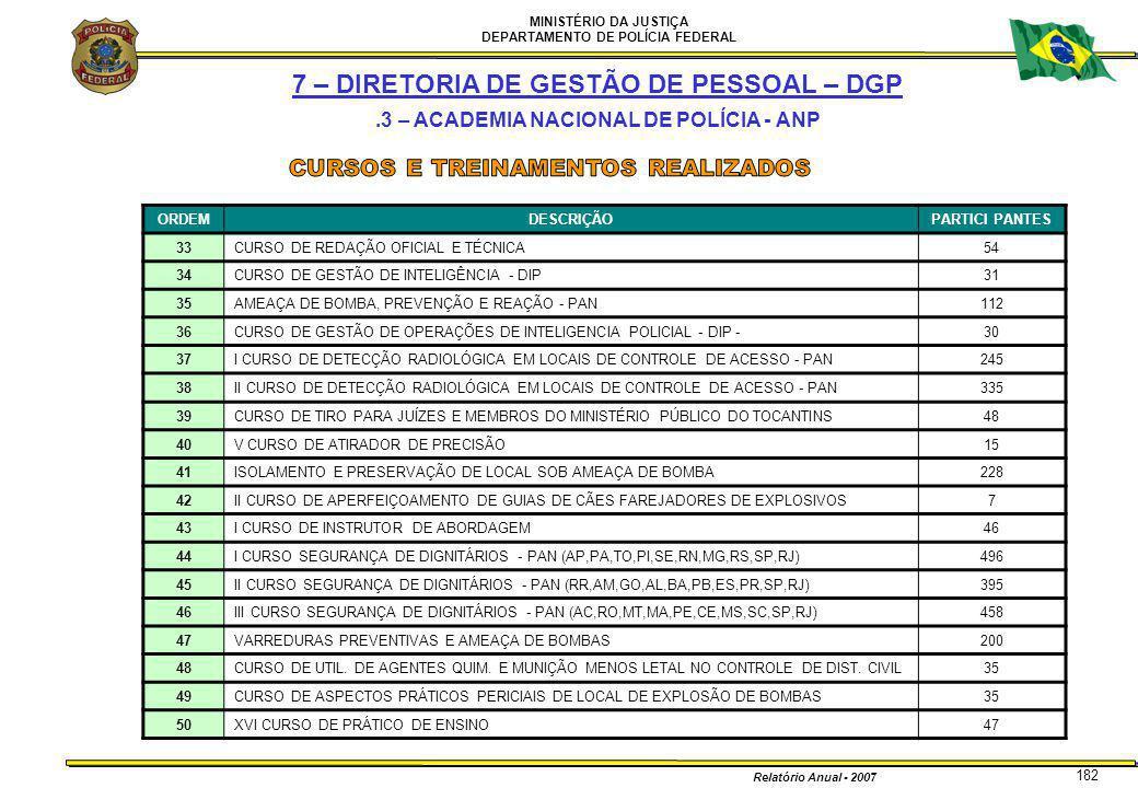 MINISTÉRIO DA JUSTIÇA DEPARTAMENTO DE POLÍCIA FEDERAL Relatório Anual - 2007 182 7 – DIRETORIA DE GESTÃO DE PESSOAL – DGP.3 – ACADEMIA NACIONAL DE POL