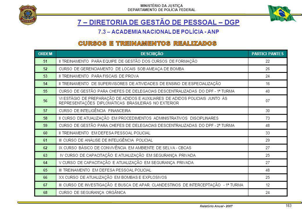 MINISTÉRIO DA JUSTIÇA DEPARTAMENTO DE POLÍCIA FEDERAL Relatório Anual - 2007 183 7 – DIRETORIA DE GESTÃO DE PESSOAL – DGP 7.3 – ACADEMIA NACIONAL DE P