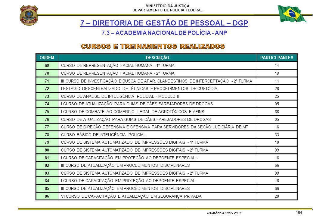 MINISTÉRIO DA JUSTIÇA DEPARTAMENTO DE POLÍCIA FEDERAL Relatório Anual - 2007 184 7 – DIRETORIA DE GESTÃO DE PESSOAL – DGP 7.3 – ACADEMIA NACIONAL DE P