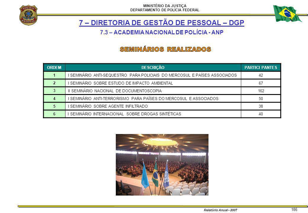 MINISTÉRIO DA JUSTIÇA DEPARTAMENTO DE POLÍCIA FEDERAL Relatório Anual - 2007 186 7 – DIRETORIA DE GESTÃO DE PESSOAL – DGP 7.3 – ACADEMIA NACIONAL DE P