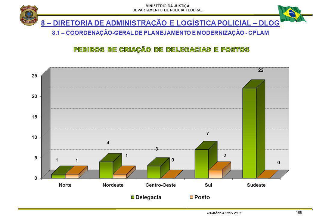 MINISTÉRIO DA JUSTIÇA DEPARTAMENTO DE POLÍCIA FEDERAL Relatório Anual - 2007 188 8 – DIRETORIA DE ADMINISTRAÇÃO E LOGÍSTICA POLICIAL – DLOG 8.1 – COOR