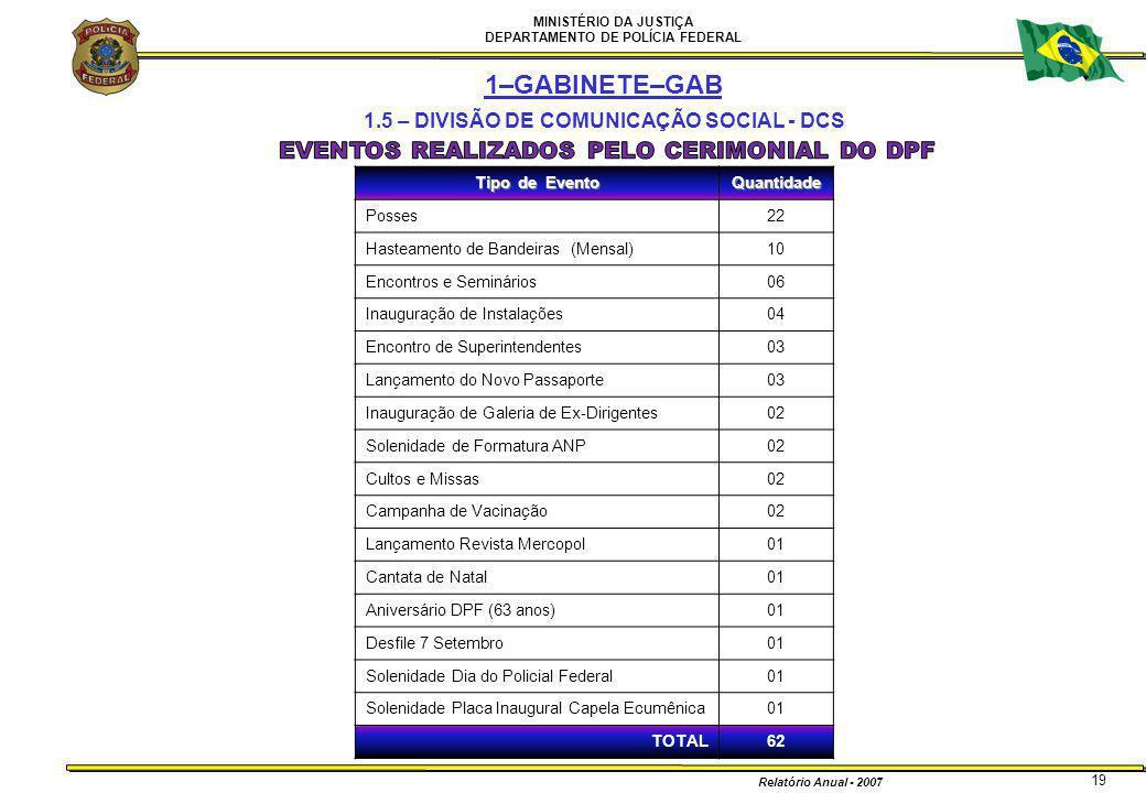 MINISTÉRIO DA JUSTIÇA DEPARTAMENTO DE POLÍCIA FEDERAL Relatório Anual - 2007 19 1–GABINETE–GAB 1.5 – DIVISÃO DE COMUNICAÇÃO SOCIAL - DCS Tipo de Event