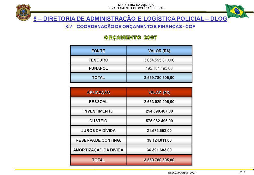 MINISTÉRIO DA JUSTIÇA DEPARTAMENTO DE POLÍCIA FEDERAL Relatório Anual - 2007 207 8 – DIRETORIA DE ADMINISTRAÇÃO E LOGÍSTICA POLICIAL – DLOG 8.2 – COOR