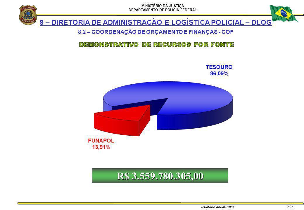 MINISTÉRIO DA JUSTIÇA DEPARTAMENTO DE POLÍCIA FEDERAL Relatório Anual - 2007 208 8 – DIRETORIA DE ADMINISTRAÇÃO E LOGÍSTICA POLICIAL – DLOG 8.2 – COOR