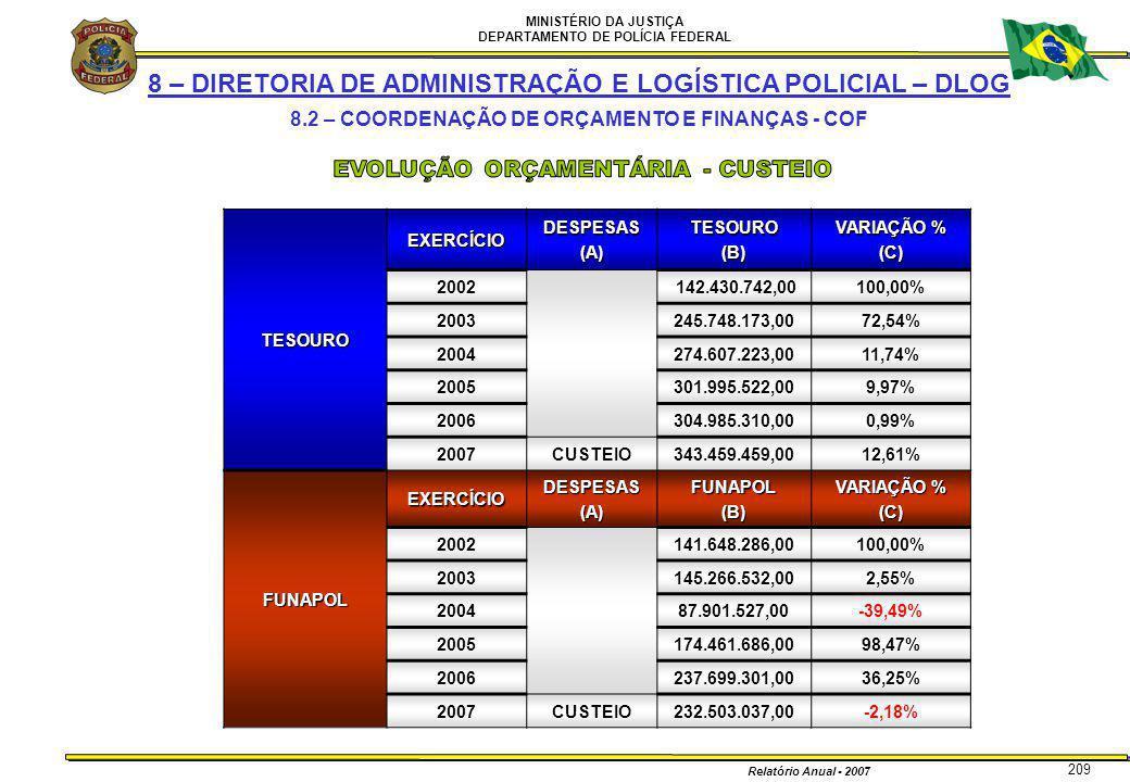 MINISTÉRIO DA JUSTIÇA DEPARTAMENTO DE POLÍCIA FEDERAL Relatório Anual - 2007 209 8 – DIRETORIA DE ADMINISTRAÇÃO E LOGÍSTICA POLICIAL – DLOG 8.2 – COOR
