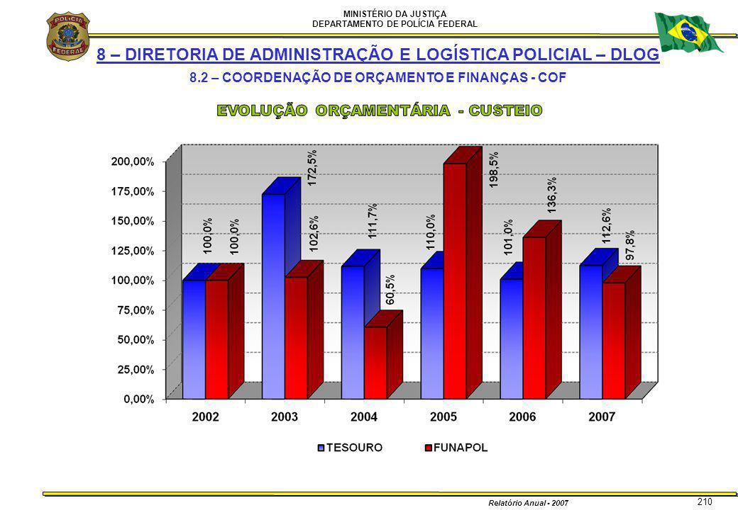 MINISTÉRIO DA JUSTIÇA DEPARTAMENTO DE POLÍCIA FEDERAL Relatório Anual - 2007 210 8 – DIRETORIA DE ADMINISTRAÇÃO E LOGÍSTICA POLICIAL – DLOG 8.2 – COOR