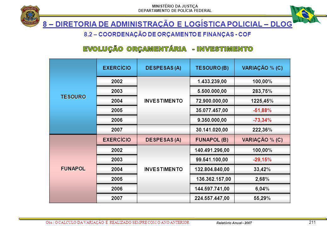 MINISTÉRIO DA JUSTIÇA DEPARTAMENTO DE POLÍCIA FEDERAL Relatório Anual - 2007 211 8 – DIRETORIA DE ADMINISTRAÇÃO E LOGÍSTICA POLICIAL – DLOG 8.2 – COOR