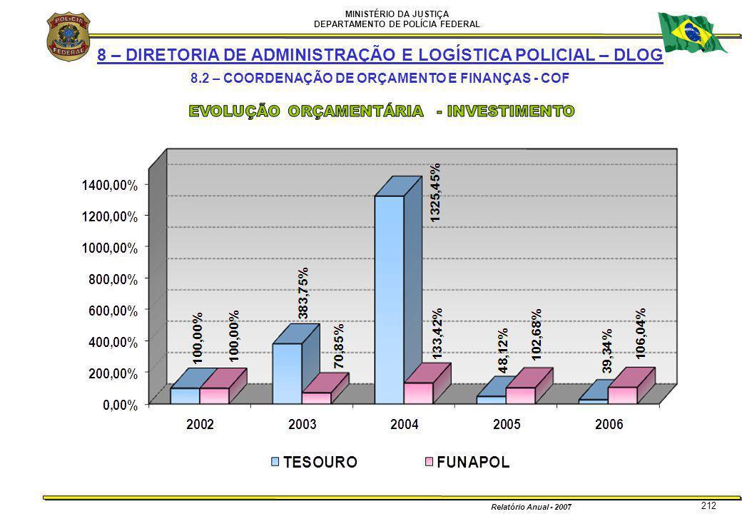 MINISTÉRIO DA JUSTIÇA DEPARTAMENTO DE POLÍCIA FEDERAL Relatório Anual - 2007 212 8 – DIRETORIA DE ADMINISTRAÇÃO E LOGÍSTICA POLICIAL – DLOG 8.2 – COOR