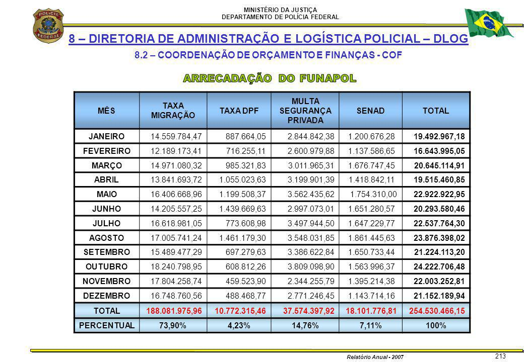 MINISTÉRIO DA JUSTIÇA DEPARTAMENTO DE POLÍCIA FEDERAL Relatório Anual - 2007 213 8 – DIRETORIA DE ADMINISTRAÇÃO E LOGÍSTICA POLICIAL – DLOG 8.2 – COOR