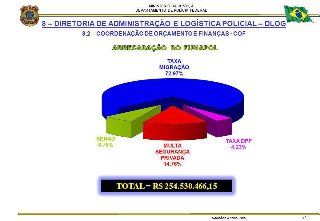 MINISTÉRIO DA JUSTIÇA DEPARTAMENTO DE POLÍCIA FEDERAL Relatório Anual - 2007 214 8 – DIRETORIA DE ADMINISTRAÇÃO E LOGÍSTICA POLICIAL – DLOG 8.2 – COOR