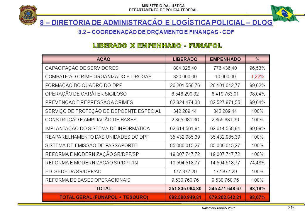MINISTÉRIO DA JUSTIÇA DEPARTAMENTO DE POLÍCIA FEDERAL Relatório Anual - 2007 216 8 – DIRETORIA DE ADMINISTRAÇÃO E LOGÍSTICA POLICIAL – DLOG 8.2 – COOR