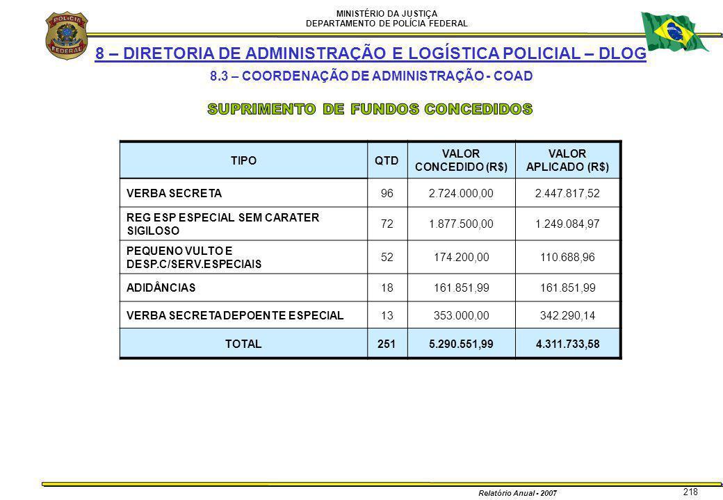 MINISTÉRIO DA JUSTIÇA DEPARTAMENTO DE POLÍCIA FEDERAL Relatório Anual - 2007 218 8 – DIRETORIA DE ADMINISTRAÇÃO E LOGÍSTICA POLICIAL – DLOG 8.3 – COOR