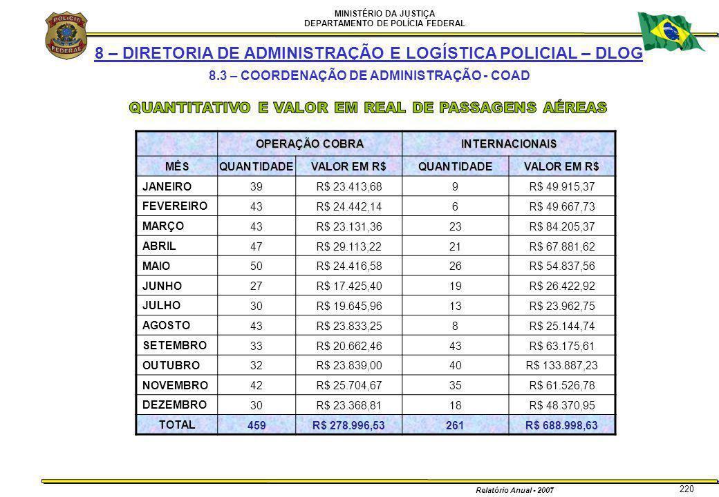 MINISTÉRIO DA JUSTIÇA DEPARTAMENTO DE POLÍCIA FEDERAL Relatório Anual - 2007 220 8 – DIRETORIA DE ADMINISTRAÇÃO E LOGÍSTICA POLICIAL – DLOG 8.3 – COOR